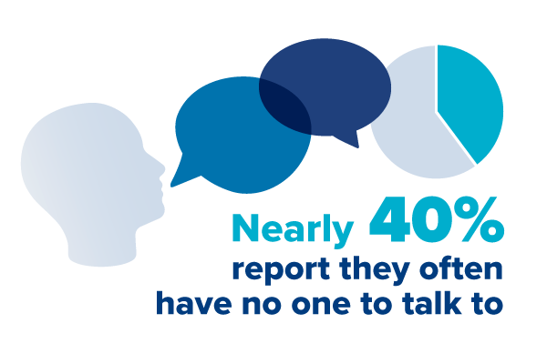 Nearly 40% report they often have no one to talk to
