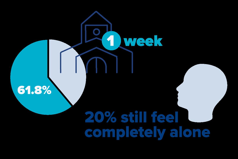 20% still feel completely alone